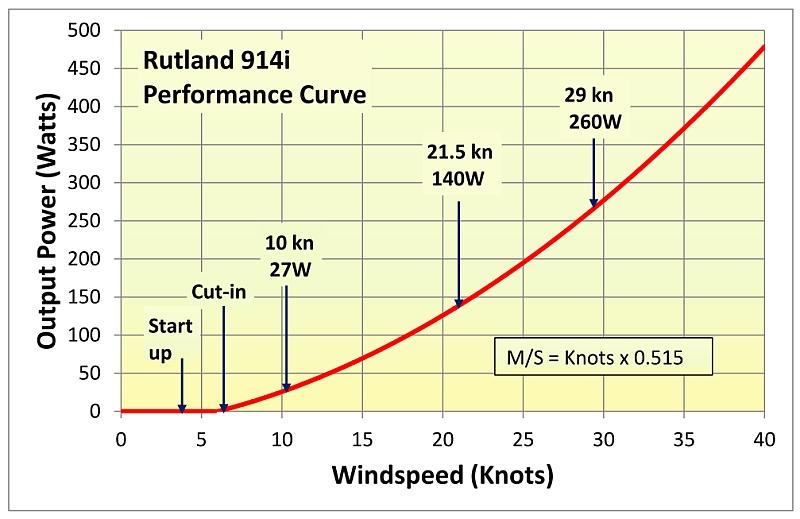 Rutland 914i Performance Graph